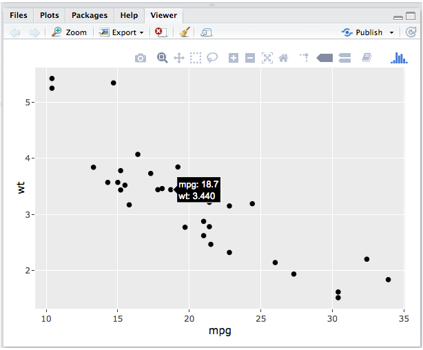 Working with Plotly in R – Skill Gaze